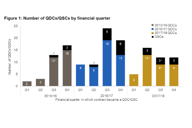 Graph showing number of QDC/QSCs by quarter
