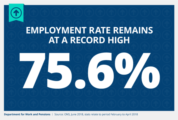 Employment rate remains at record high of 75.6%.