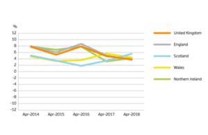 annual price change graph
