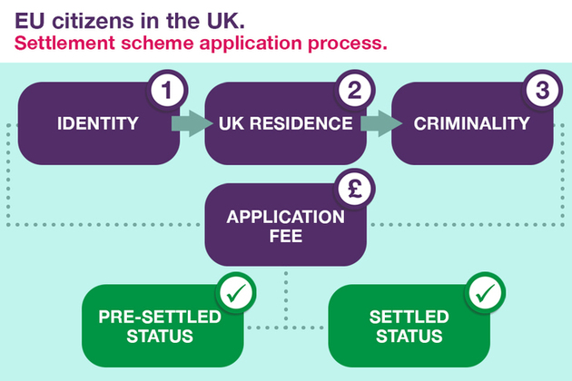 Read about the settlement scheme for EU citizens