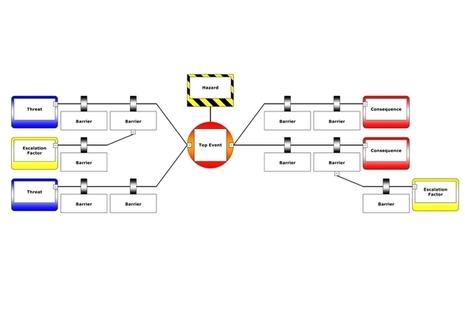BowTie Elements diagram. MOD Crown Copyright.