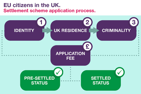 New settlement scheme for EU citizens diagram