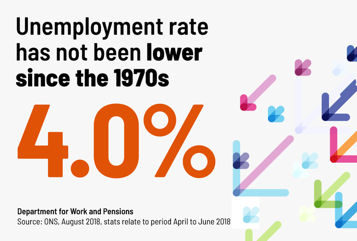 Unemployment rate has not been lower since the 1970s at 4% (Office for National Statistics, August 2018)