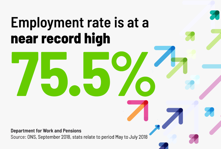 The employment rate is at a near record high of 75.5%
