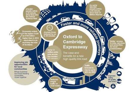 Oxford to Cambridge corridor announced