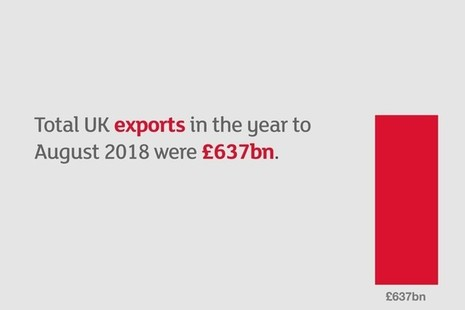 An info-graphic showing the volume of exports