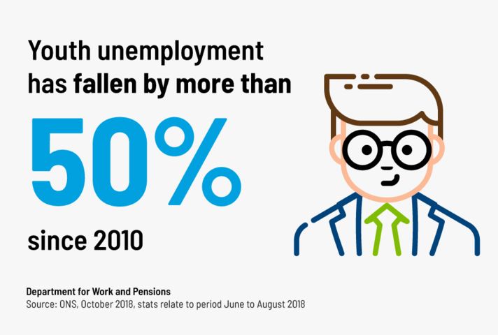 Youth unemployment down 50% since 2010