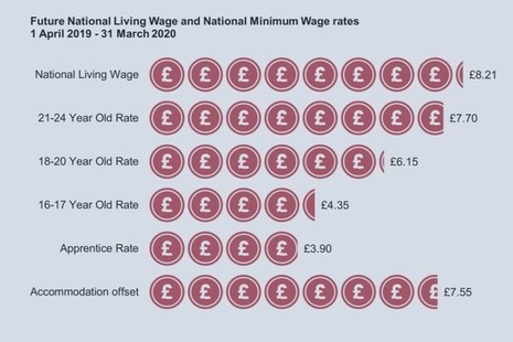 2019 NMW and NLW rates