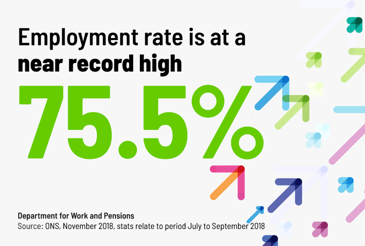 Employment rate is at a near record high 75.5 percent