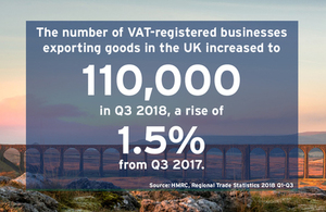Infographic showing the rise in businesses exporting goods.
