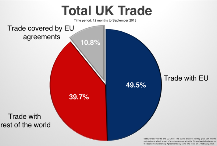Trade Agreement Continuity