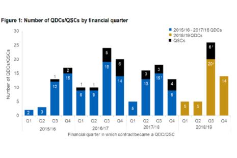 Number of QDCs/QSCs per financial quarter