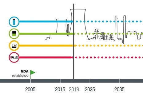 NDA's mission progress reporting: timeline showing how decommissioning is ongoing for over 100 years