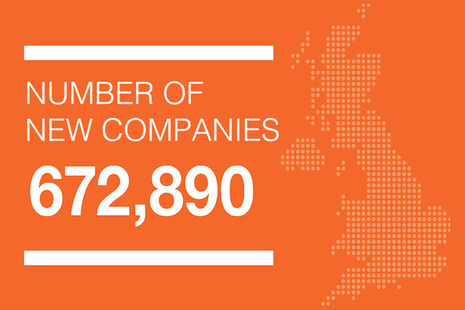 Infographic showing the number of new companies as 672,890 for 2018 to 2019.