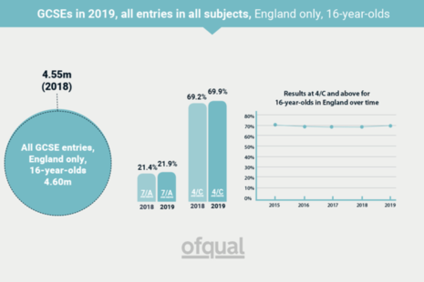 GCSE entries for 16-year-olds in England: 4.6 million.