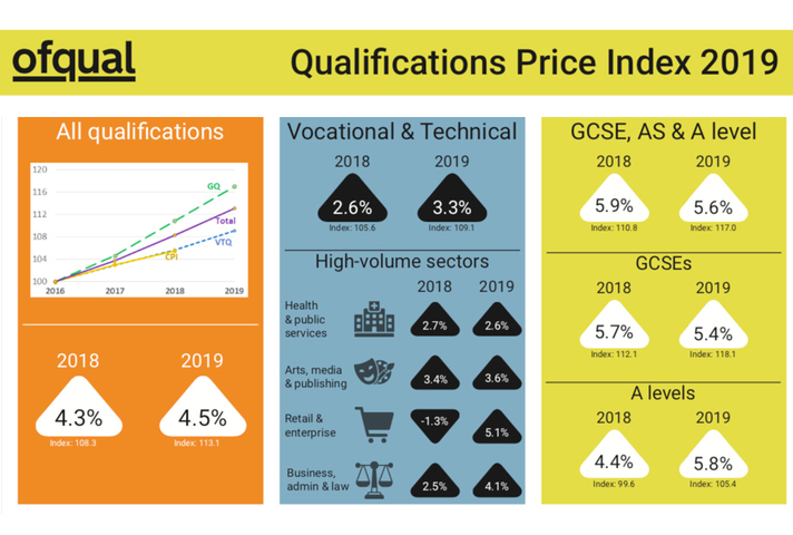 Front page of qualifications price index report