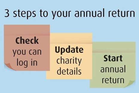 3 steps to your annual return: 1. Check you can log in. 2. Update charity details. 3. Start annual return.