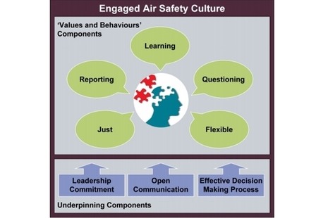 Diagram of an Engaged Air Safety Culture.
