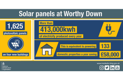 Infographic outlining that the 1,625 solar panels installed on 4 new buildings at Worthy Down will produce more than 413,000kw of electricity every year, equivalent to powering 133 domestic properties and saving ?58,000 a year.