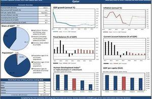 Qatar economic factsheet