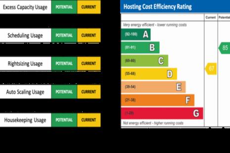 Cloud cost efficiency scale