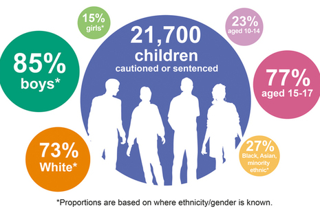 Youth Justice Statistics for 2018/19