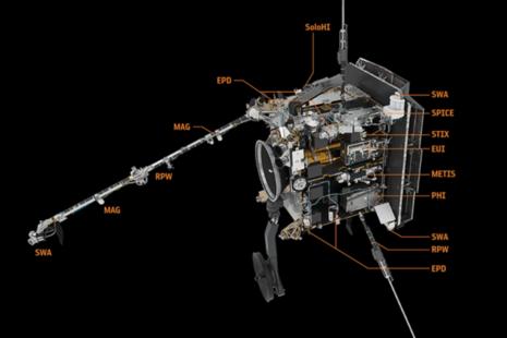Diagram of Solar Orbiter boom