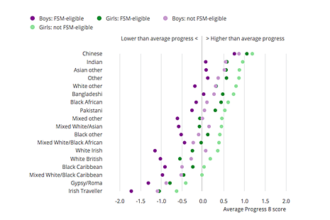 A graph showing that girls from the Chinese and Indian ethnic groups made the most progress between primary and secondary school compared with all other ethnic groups.