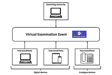 Diagram of the virtual examination event process