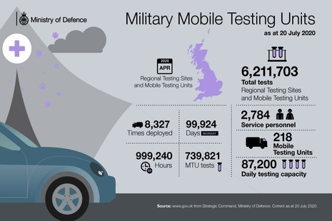 Statistics showing mobile testing unit usage statistics. The information is detailed in the important facts section of this article.