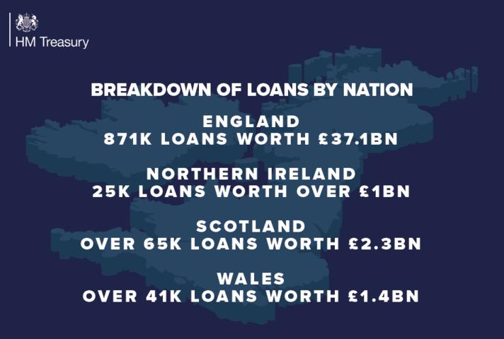 Loans breakdown