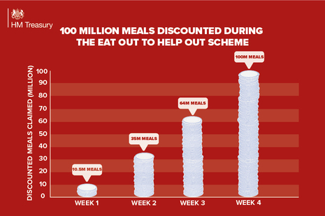 100 million meals discounted