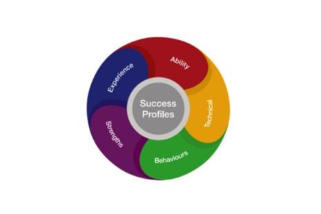 HR Success Profiles Logo
