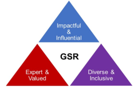 GSR Strategy Triangle