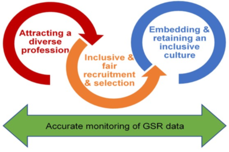 GSR Diversity and Inclusion Strategy diagram