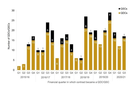 Bar chart showing number of QDCs/QSCs by financial quarter in which contract became QDC/QSC
