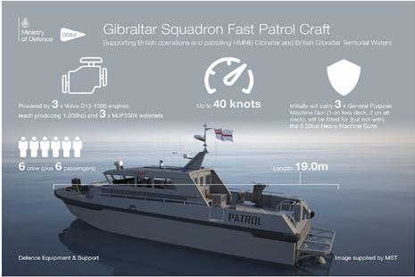 Gibraltar Squadron Fast Patrol Craft