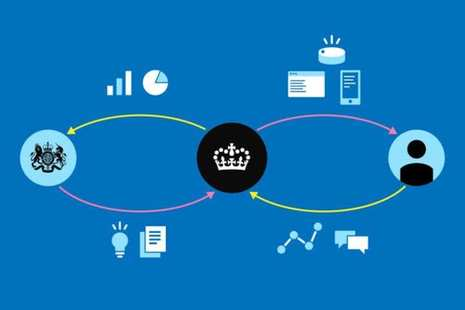 Graphic showing the government blazon with an arrow going back and forth to a crown GOV.UK logo, which also has arrows back and forth to a person. It is surrounded by icons depicting charts, text boxes and tech.
