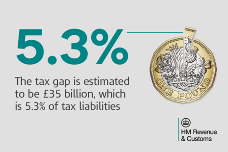 """Text on image: """"The tax gap is estimated to be £35 billion, which is 5.3% of tax liabilities."""""""