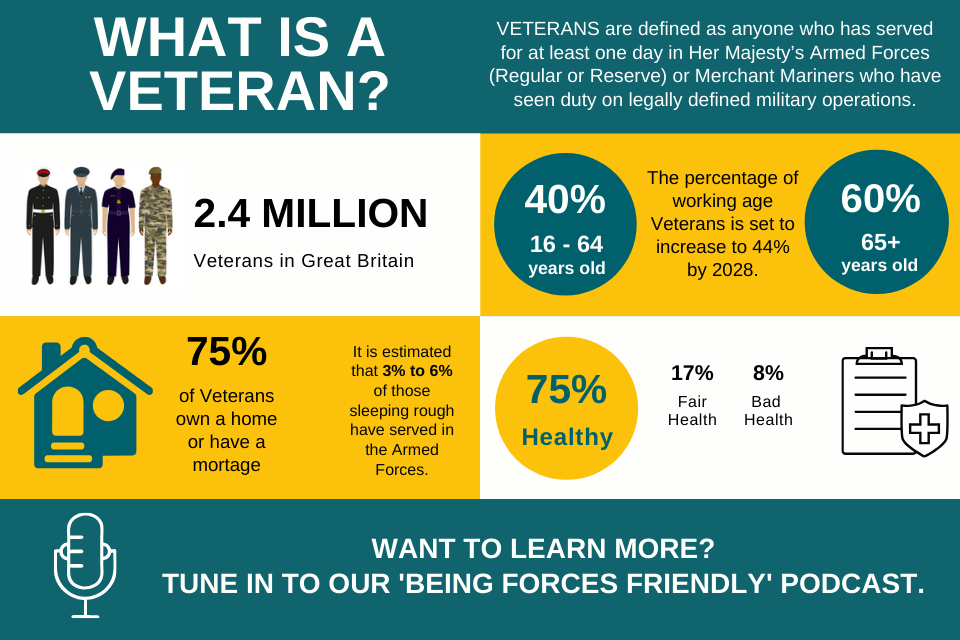 40% of Veterans are 16-64 years old, working age is set to increase to 44% by 2028, 60% of veterans are over 65, 75% of Veterans own their home or have a mortgage, 3 to 6% sleeping rough are veterans, 75% are healthy, 8% have bad health.