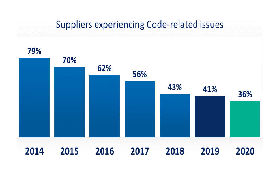 Bar chart showing that the number of suppliers experiencing any Code-related issue with a retailer has dropped from 79% in 2014 to 36% in 2020.