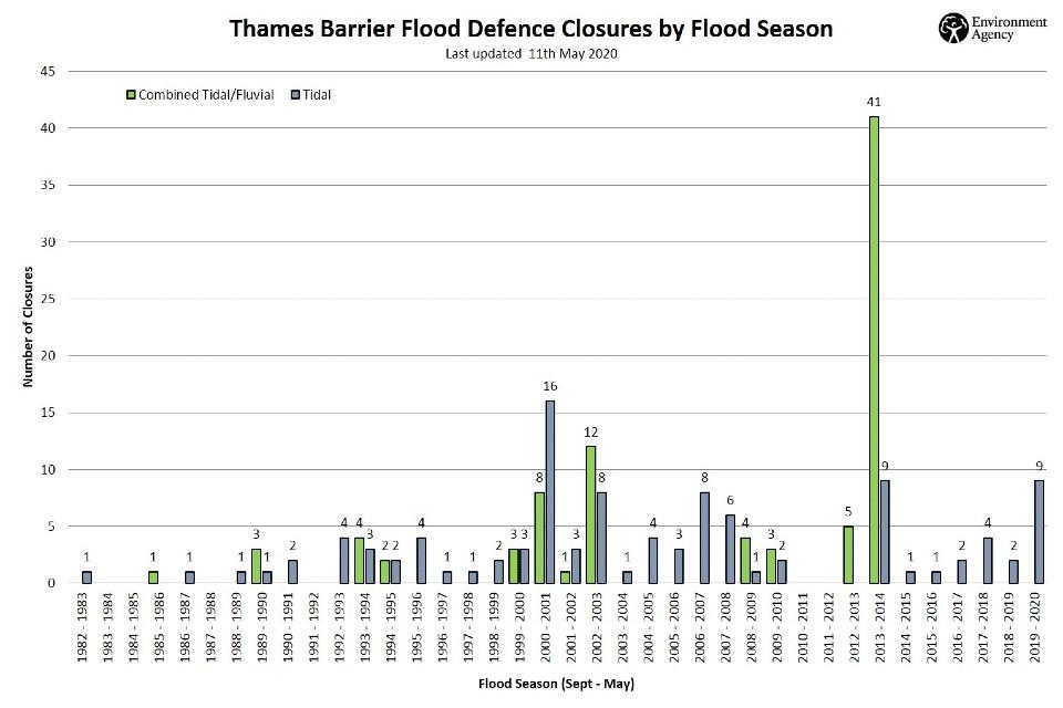 Bar chart detailing number of Thames Barrier closures since 1983