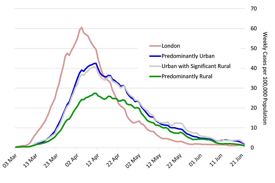 Rural Economic Bulletin for England, June 2020 - GOV.UK