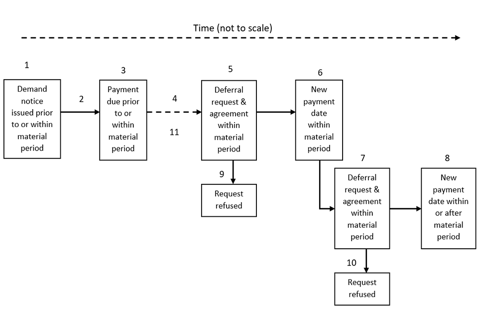 Figure 1. Illustration of the deferral process (see key below for a detailed explanation of the stages)