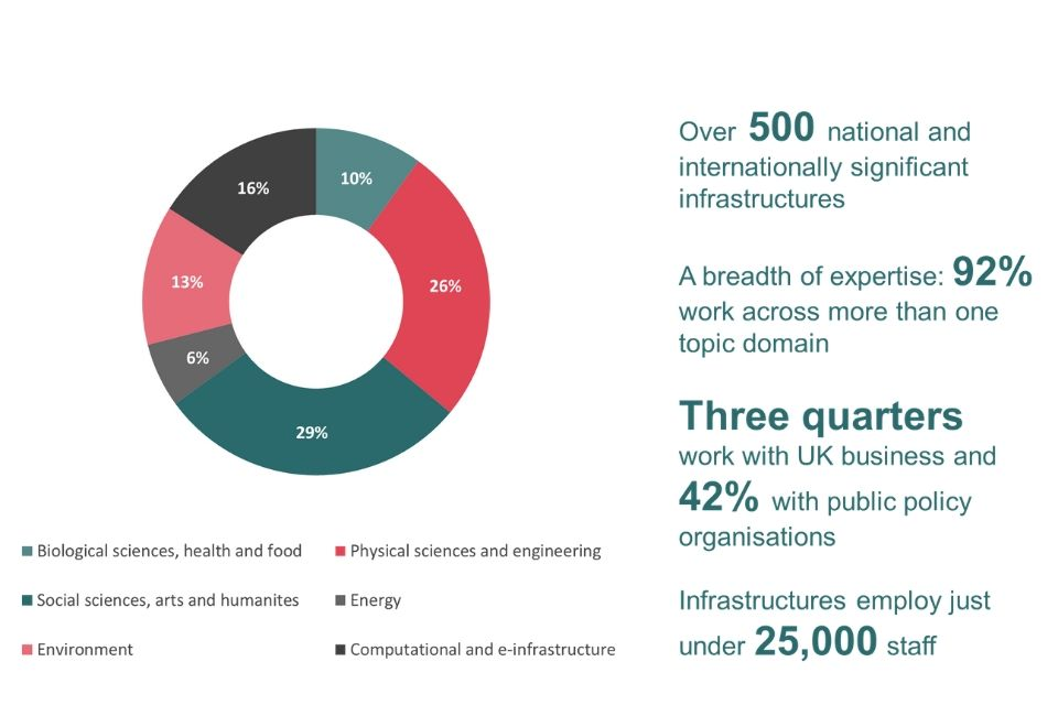 Infographic describing the breadth of expertise across the UK's research and innovation infrastructures. A pie chart shows the breakdown across 6 different disciplines and text describes how 92% work across more than one topic domain.
