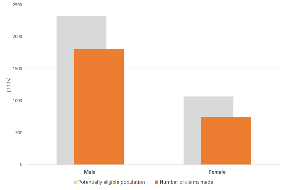 A chart showing the number of claims received and the potentially eligible population by gender
