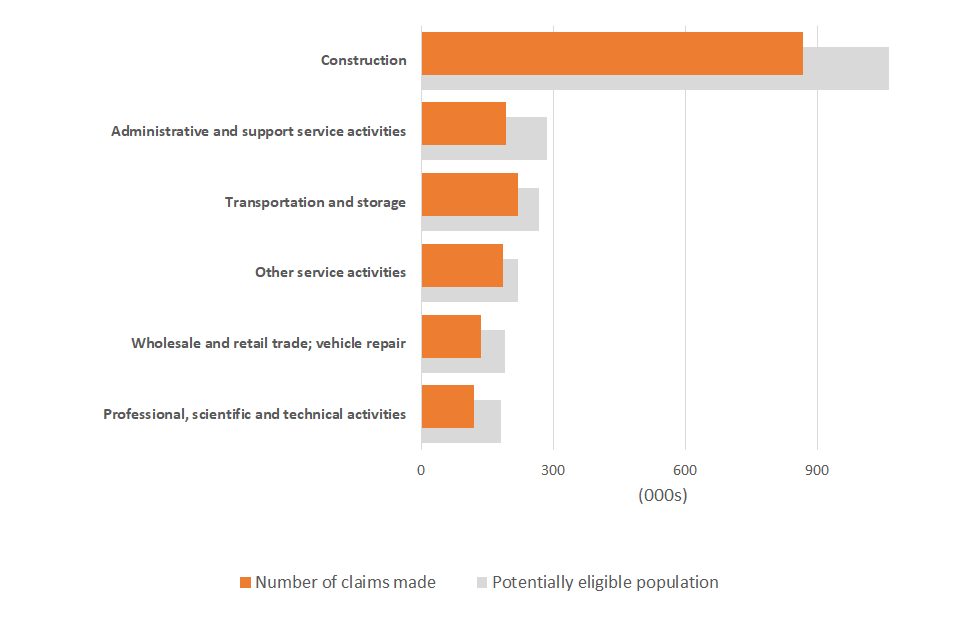 A chart showing the number of claims received and the potentially eligible population by industry sector for the largest six industries