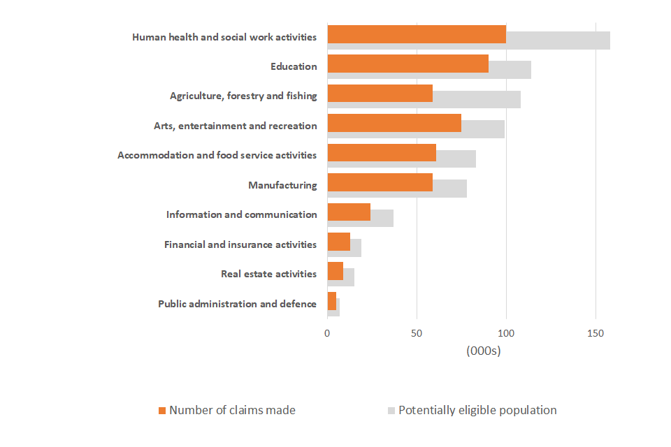 A chart showing the number of claims received and the potentially eligible population by industry sector for smaller industries not shown in Figure 3