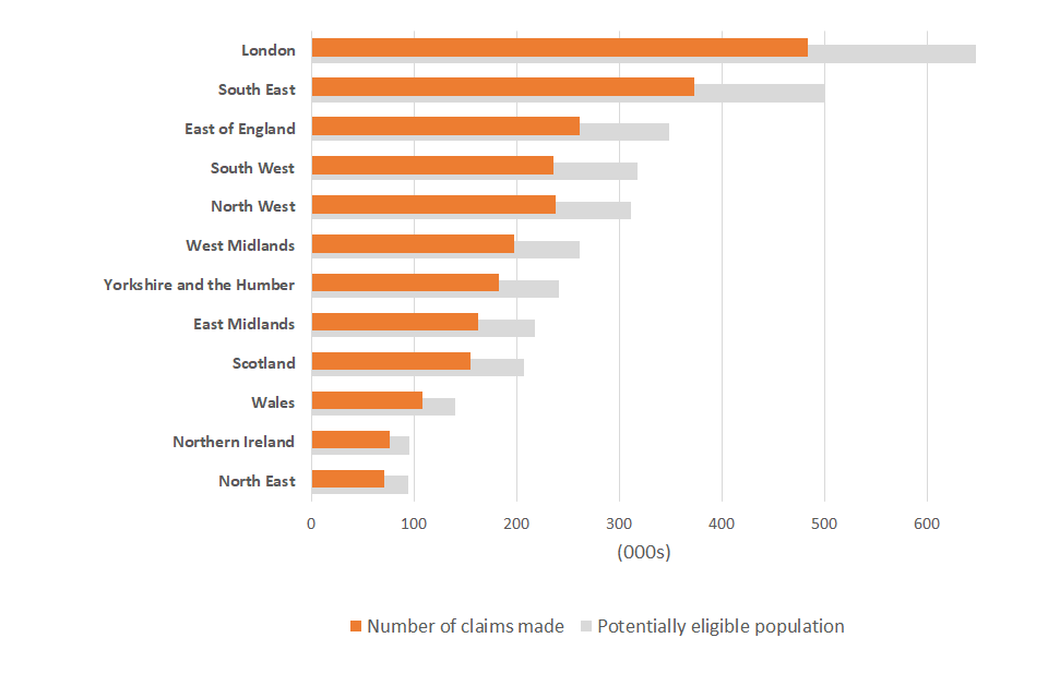 A chart showing the number of claims received and the potentially eligible population by country and region of the UK