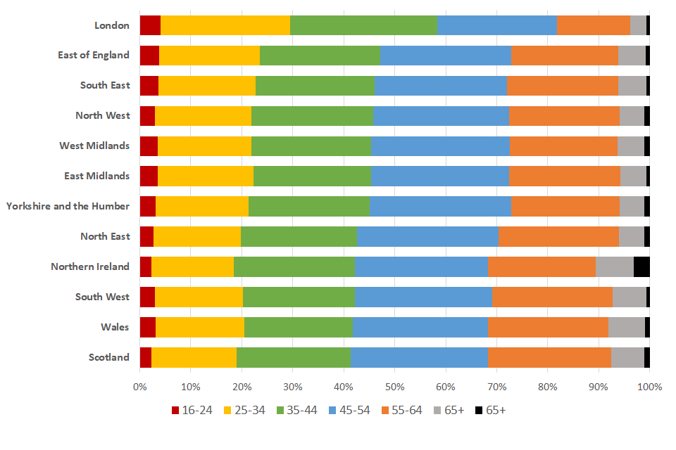A chart showing the age distribution of claims in each country and region of the UK